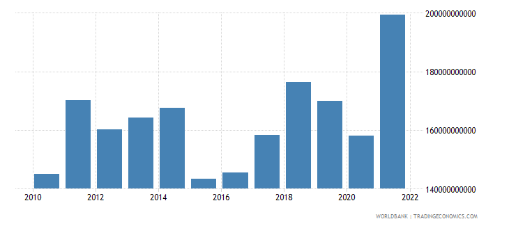austria goods exports bop us dollar wb data