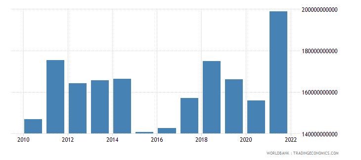 austria goods imports bop us dollar wb data