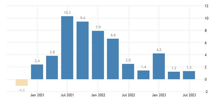 austria gov final consumption expenditure volumes eurostat data