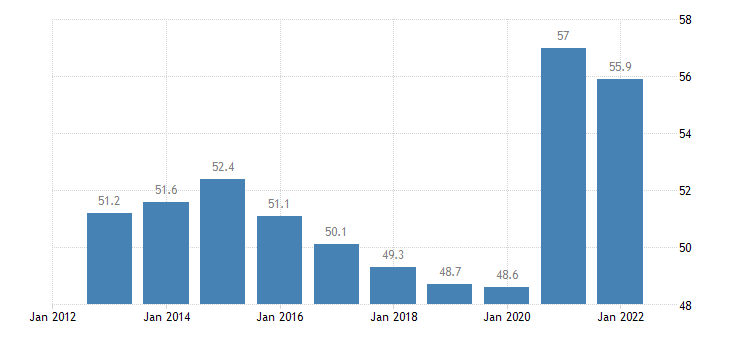 austria gov revenue expenditure main aggregates eurostat data