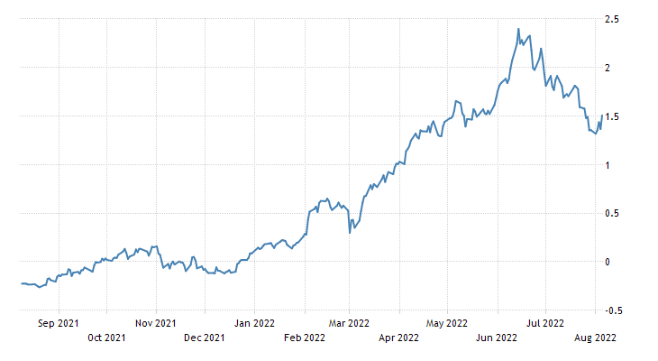 Austria Government Bond 10Y