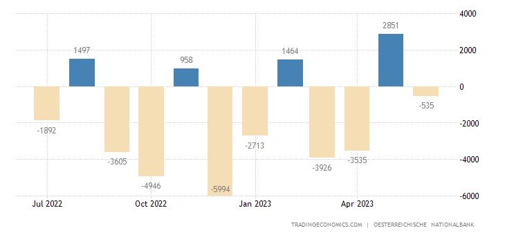 Austria Government Budget Value