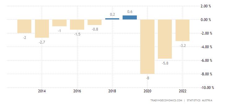 Austria Government Budget