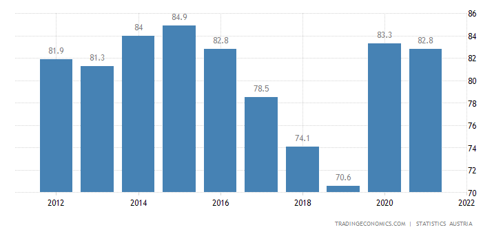 Austria Government Debt to GDP