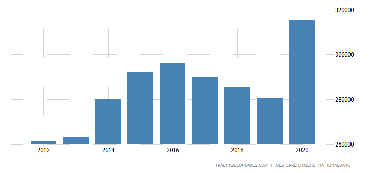 Austria Government Debt