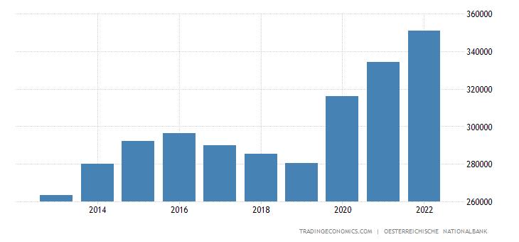 Austria Government Debt