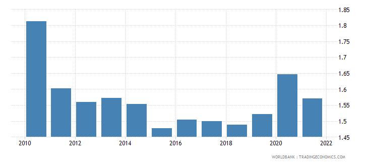 austria government effectiveness estimate wb data