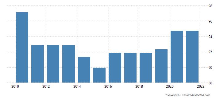 austria government effectiveness percentile rank wb data