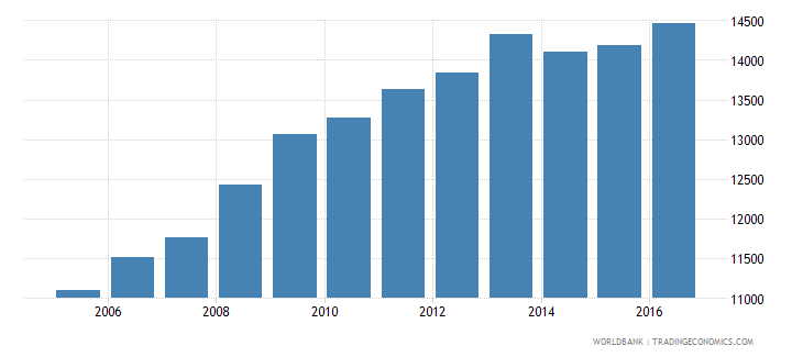 austria government expenditure per lower secondary student constant us$ wb data