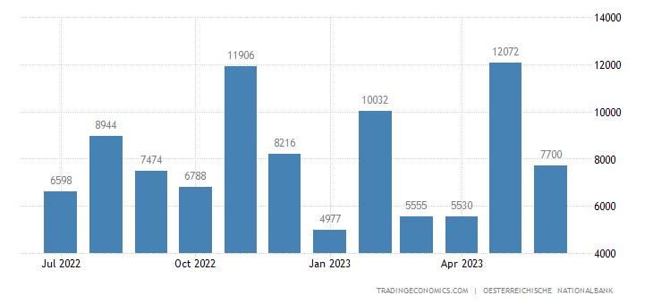 Austria Government Revenues
