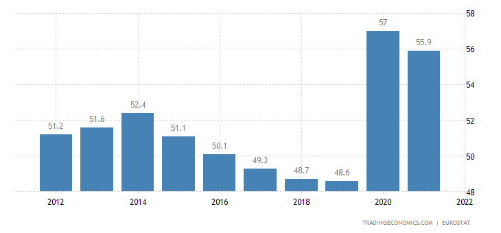 Austria Government Spending to GDP