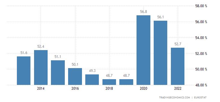 Austria Government Spending to GDP