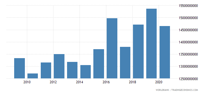 austria grants and other revenue current lcu wb data