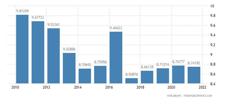 austria grants and other revenue percent of revenue wb data