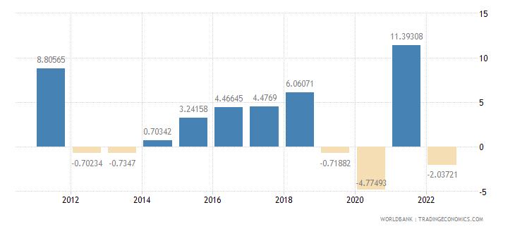austria gross capital formation annual percent growth wb data