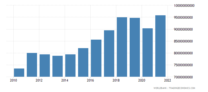 austria gross capital formation constant lcu wb data