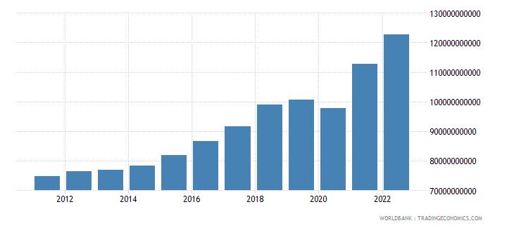 austria gross capital formation current lcu wb data