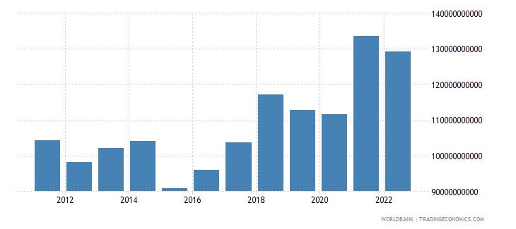 austria gross capital formation us dollar wb data