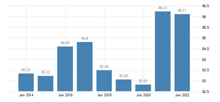 austria gross debt to income ratio of households af4 liab b6gd8net eurostat data