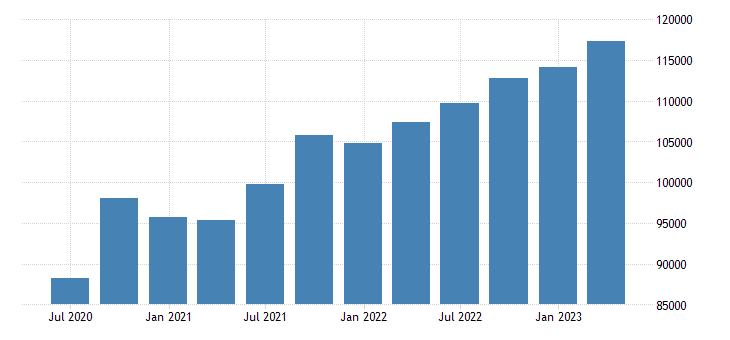 austria gross disposable income eurostat data