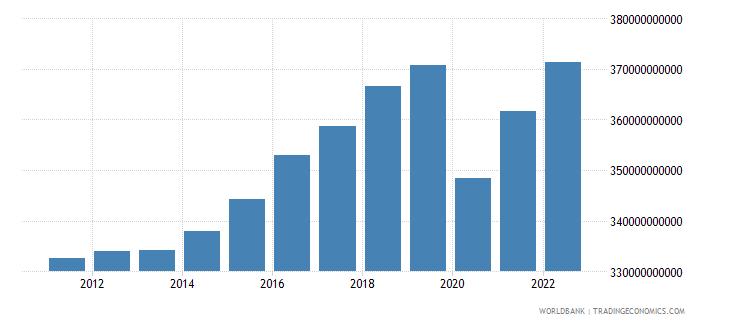 austria gross domestic income constant lcu wb data