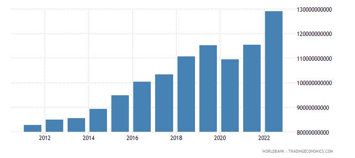 austria gross domestic savings current lcu wb data