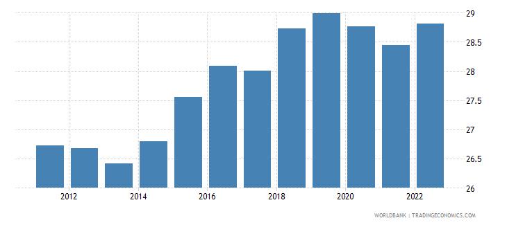austria gross domestic savings percent of gdp wb data