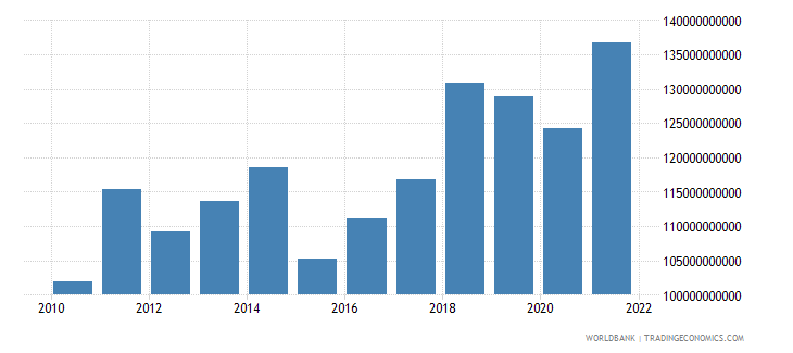 austria gross domestic savings us dollar wb data