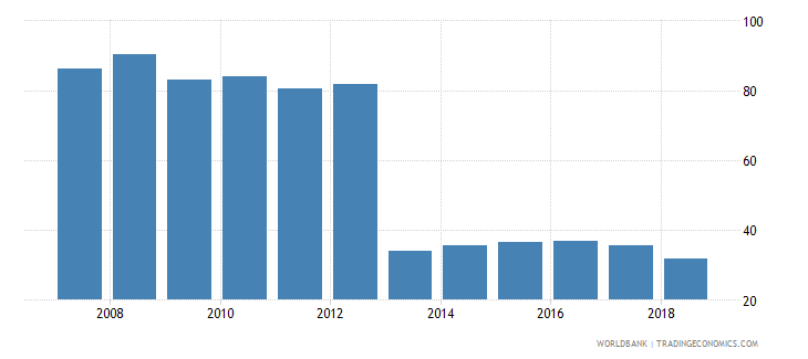 austria gross enrolment ratio post secondary non tertiary female percent wb data