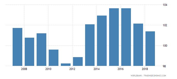 austria gross enrolment ratio upper secondary male percent wb data