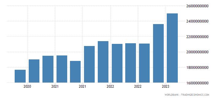 austria gross ext debt pos  all sectors short term all instruments usd wb data