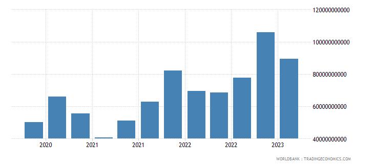 austria gross ext debt pos  central bank all maturities all instruments usd wb data