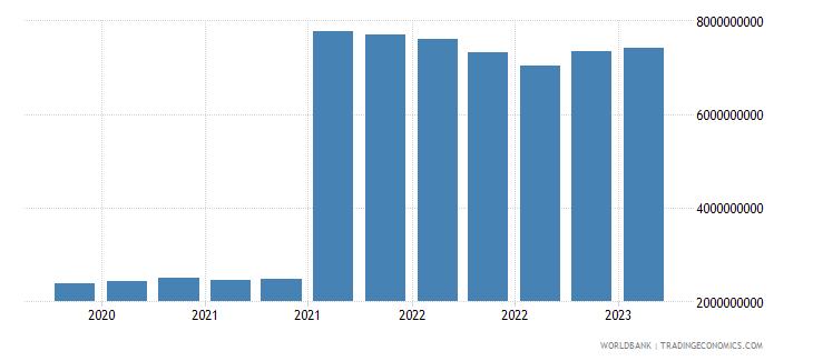 austria gross ext debt pos  central bank long term all instruments usd wb data