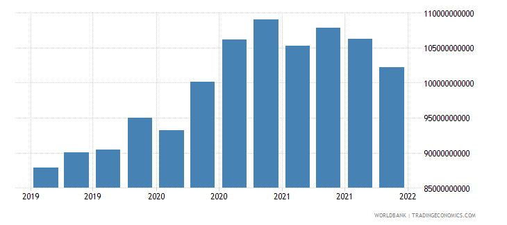 austria gross ext debt pos  deposit taking corp  exc cb long term debt securities usd wb data