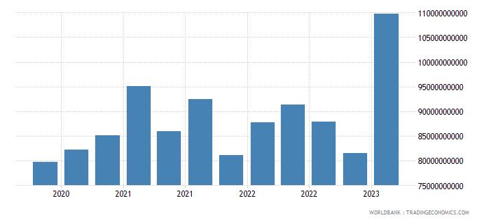 austria gross ext debt pos  deposit taking corp  exc cb short term all instruments usd wb data