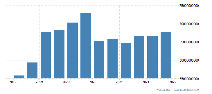 austria gross ext debt pos  di intercom lending all maturities all instruments usd wb data