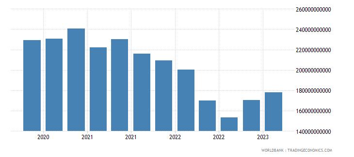austria gross ext debt pos  general government long term debt securities usd wb data