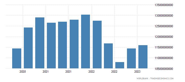 austria gross ext debt pos  other sectors all maturities all instruments usd wb data