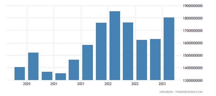 austria gross ext debt pos  other sectors short term loans usd wb data