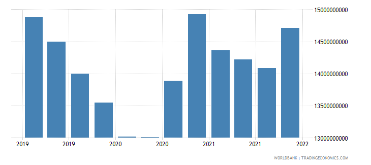 austria gross ext debt pos  other sectors short term trade credit and advances usd wb data