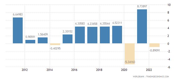 austria gross fixed capital formation annual percent growth wb data