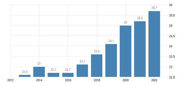 austria gross fixed capital formation at current prices eurostat data