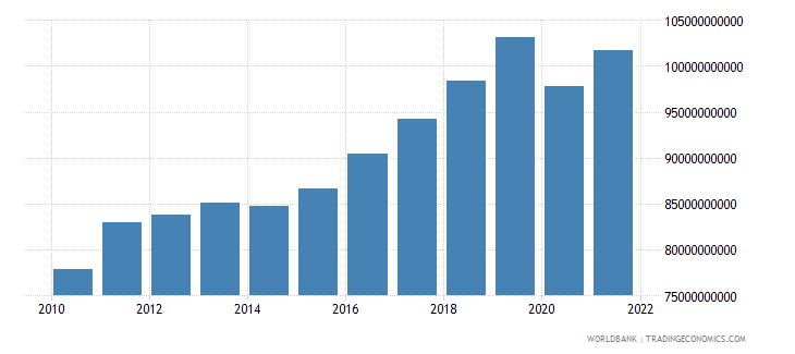 austria gross fixed capital formation constant 2000 us dollar wb data
