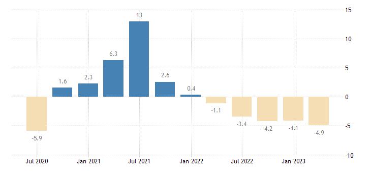 austria gross fixed capital formation dwellings eurostat data