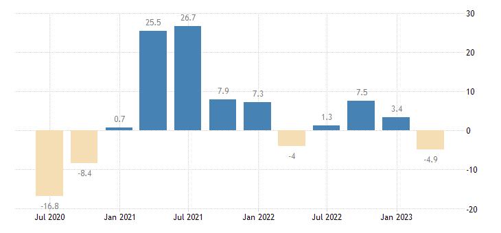 austria gross fixed capital formation ict equipment eurostat data