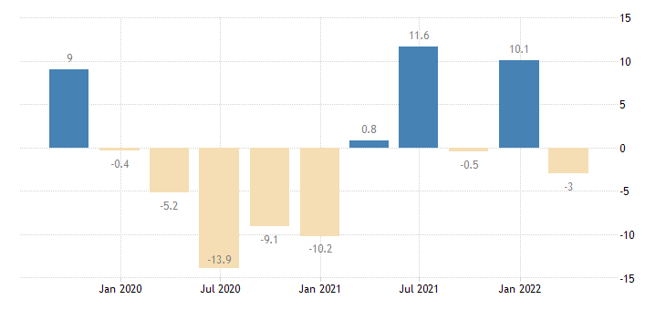 austria gross fixed capital formation other machinery equipment weapons systems eurostat data