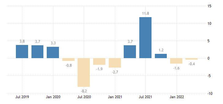 austria gross fixed capital formation total construction eurostat data