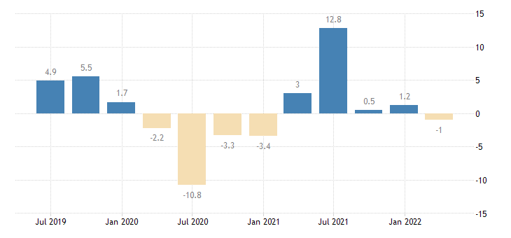 austria gross fixed capital formation total fixed assets eurostat data