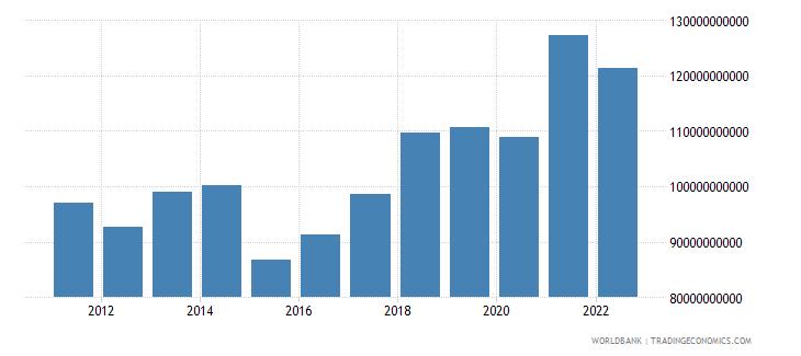 austria gross fixed capital formation us dollar wb data