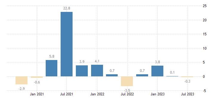 austria gross fixed capital formation volumes eurostat data